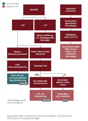 Abb. 2: Diagnostischer Algorithmus GI-Infekte in der Hausarztpraxis